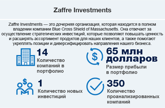 Zaffre Investments