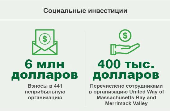 Социальные инвестиции